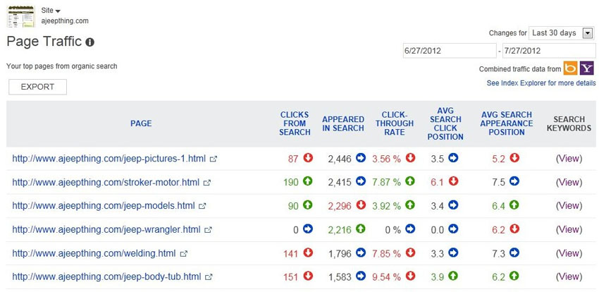 Page Traffic report in Webmaster Tools